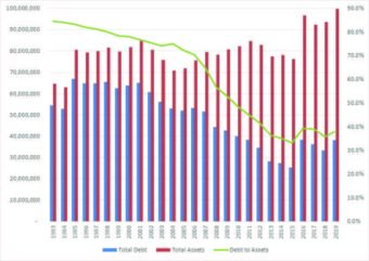 Graph showing debt going down and assets increasing