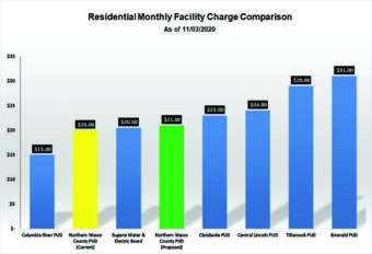 Facility Rate Comparisons showing how they still have low rates compared to other utility organizations
