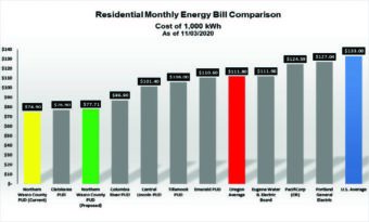 Residential Rate Comparisons showing how Northern Wasco has lower rates than the US average