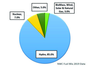 Hydro = 85%. Nuclear = 7%. Other = 5%. BioMass, Wind, Solar, and Natural Gas = 3%.