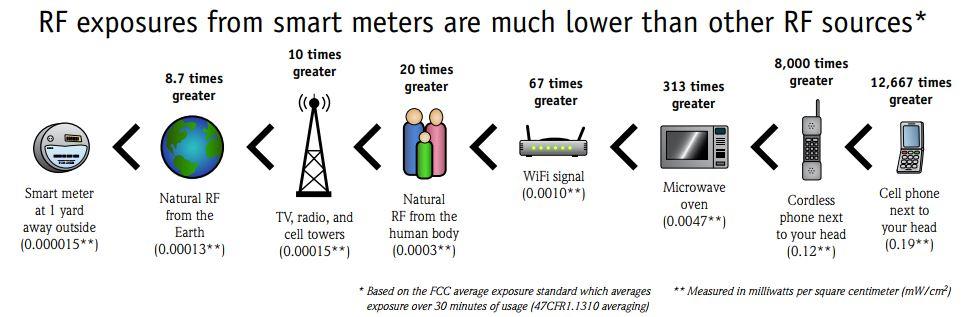 Advanced Meters FAQ – Northern Wasco County PUD