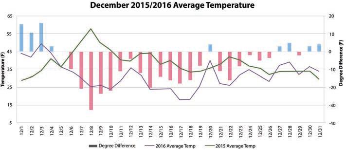 December 2015 vs December 2016 Average Temperature