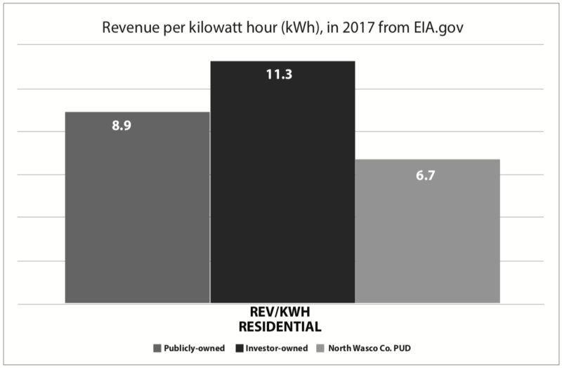 Revenue per kilowatt hour in 2017 from EIA.gov. Publicly-owned: 8.9. Investor owned: 11.3. North Wasco Co. PUD: 6.7.